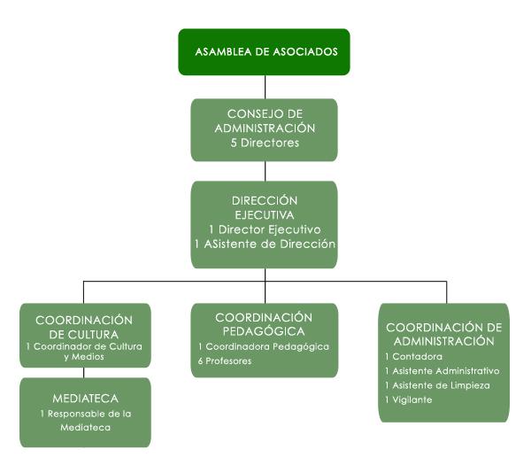 AF BARQUISIMETO-ORGANIGRAMA